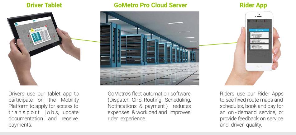 GoMetro services